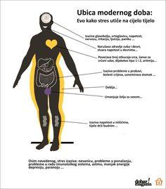 Ubica modernog doba: Pogledajte na koje sve dijelove tijela negativno utiče stres