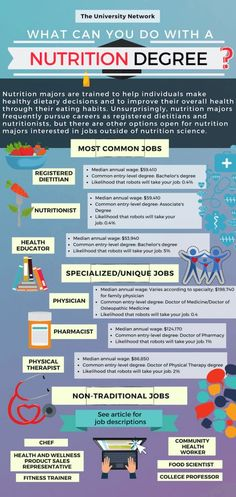 College resources - 12 Jobs For Nutrition Majors – College resources Health Education, Education Degree, Higher Education, Finance Degree, Education College, Science Education, Life Science, Career Advice, Career Planning