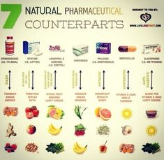 When you want to avoid or reduce pharmaceutical use, knowing food properties is essential.