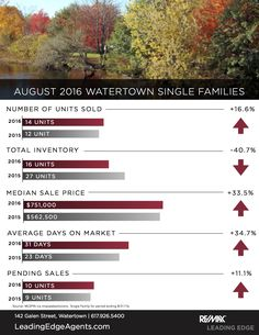 Watertown Single Families