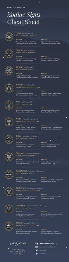 List of 12 Zodiac Signs – Dates, Meanings, Symbols Infographic – List of 12 Zodiac Signs – Dates, Strengths, Weaknesses Zodiac Signs Dates, 12 Zodiac Signs, Zodiac Horoscope, Astrology Signs, Astrology Numerology, Astrology Dates, Horoscope Dates, Astrology Capricorn, Astrology Chart