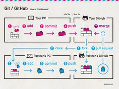 Git / GitHub Tutorial Laptop Scientific disciplines is quite wide industry based on the studies Computer Coding, Computer Programming, Computer Science, Programming Languages, Kanazawa, Web Design Tools, Programing Software, Python Programming, Learn To Code