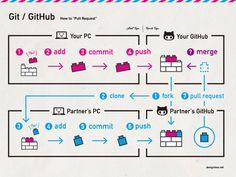 Git / GitHub Tutorial
