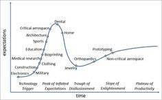 IDTechEx's Hype Curve model presents an idea for the future of the 3D printing business. Courtesy of IDTechEx.