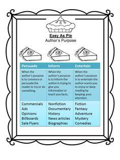 Easy as pie Author's Purpose chart. Writebrightstation.com