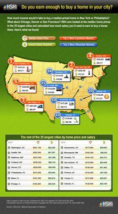 Mortgage Data: HSH.com