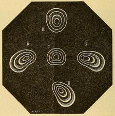 Fig. 25. The appearance of concentric circles in cases of keratconus. Physiological Optics. 1918.