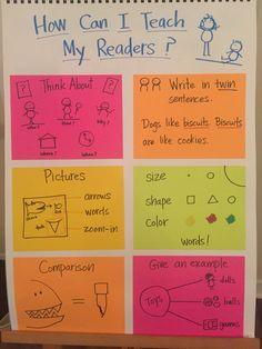 Informative Writing, Informational Writing, Writing Strategies, Writing Resources, Kindergarten Writing, Teaching Writing, Small Moment Writing, Writing Mini Lessons, Third Grade Writing