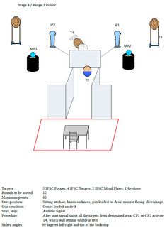 Stage 04 / Range 2 Indoor - 2 IPSC Popper, 4 IPSC Targets, 2 IPSC Metal Plates, 1 No-shoot