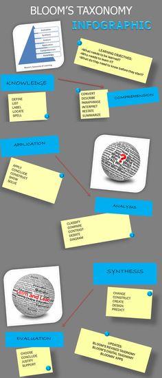 Infographic: Bloom's Taxonomy