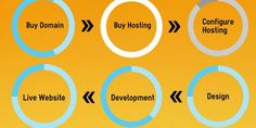 Improve knowledge about domain hosting and development
