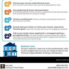 What you need to know about the mortgage process... Many buyers are purchasing a home with a down payment as little as 3%. You may already qualify for a loan, even if you don't have perfect credit. Take advantage of the knowledge of your local professionals who are there to help you determine how much you can afford. #realestate #realestateagent #realtor #fortmill #fortmillsc #clt #tegacaysc #rockhillsc #century21 #c21 #broker #realestatebroker #realestateinfo #infographic