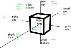 "Toki Pona spatial vocabulary. ""Toki Pona is a constructed language. It was designed by translator and linguist Sonja Lang."" https://en.wikipedia.org/wiki/Toki_Pona"