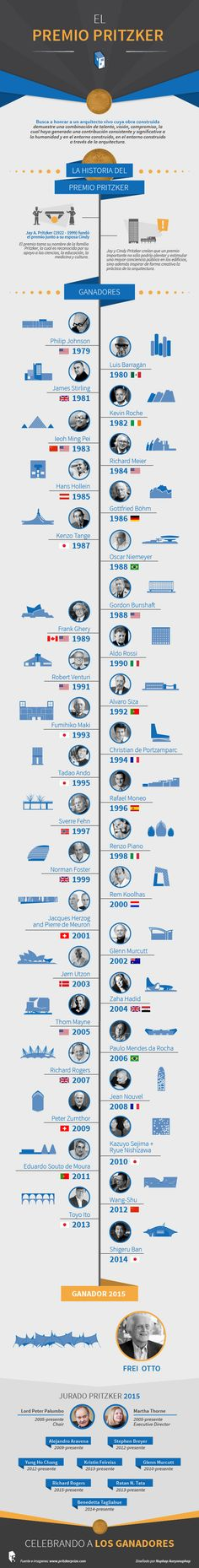 _-Archdaily-_-ADCL-Infographic-03---Pritzker-Prize-Final-Artwork-2015-(CS4).jpg (528×4157)