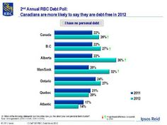 Canadian Debt Chart