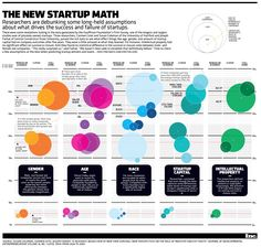 new-startup-math_inc.-magazine_october-2014-infographic_28994.png (1940×1845)
