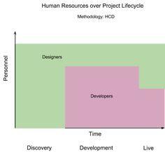 Human Centered Design vs. Agile Development: Adaptive Balance   by Robert L. Read   Agile Government Leadership   Medium
