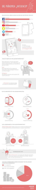 Infografik: Influenc