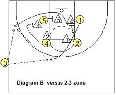 Sideline out-of-bounds play - Box-2