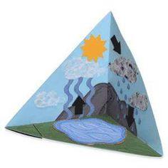 Water cycle pyramid