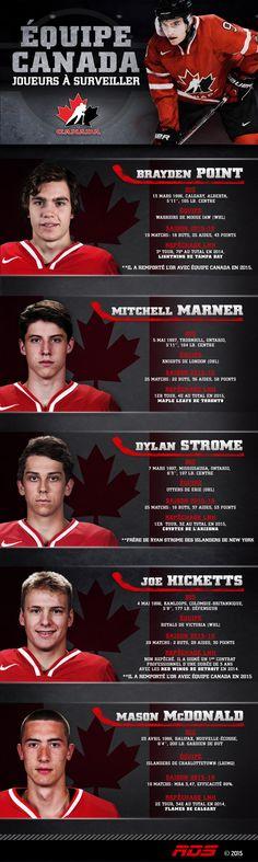 Infographie sur les 5 joueurs à surveiller d'Équipe Canada junior.