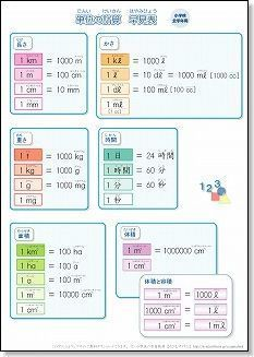 小学生用 算数の単位換算表 単位換算表算数授業のアイデア