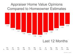 Homeowners: Your House Must Be Sold TWICE: In today's housing market, where supply is very low and demand is very high, home values are…