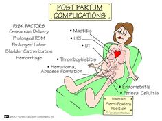 Postpartum Complications Complications may occur more during cesarean delivery, prolonged ROM, prolonged labor, bladder catheterization and hemorrhage.