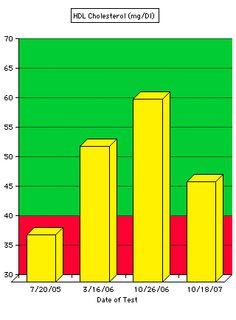 ldl levels for diabetics
