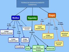 Mapeamento das Teorias Cognitivas (Piaget, Wallon e Vigotsky)