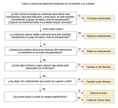polimedicacion Evidence Based Medicine, Pharmacology, Website, Caregiver
