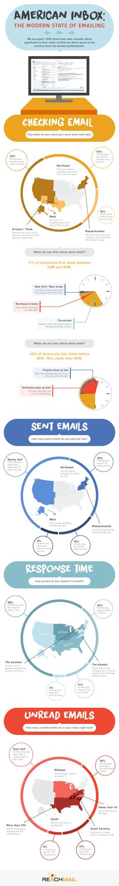 American Inbox: The Modern State of Emailing In the Workplace | The Marketing Eggspert Blog