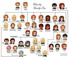 HP Family tree