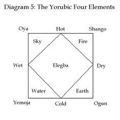Yorubic Four Elements