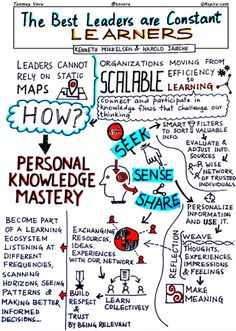 Leadership, Learning and Personal Knowledge Mastery – QAspire by Tanmay Vora Leadership Coaching, Leadership Development, Leadership Quotes, Personal Development, Educational Leadership, Educational Technology, Authentic Leadership, Professional Development, Education Quotes