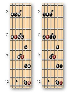 The Key to Understanding the Minor Pentatonic Scale - Guitar World Acoustic Guitar Notes, Music Theory Guitar, Guitar Songs, Guitar Quotes, Acoustic Guitars, Guitar Diy, Guitar Gifts, Guitar Chord Progressions, Guitar Chord Chart
