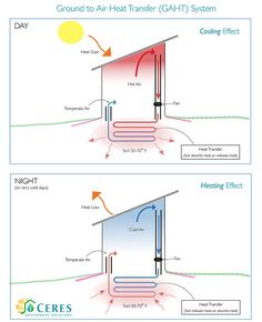 CERES' Ground to Air Heat Transfer (GAHT) maintains the greenhouse temperature year-round Aquaponics Greenhouse, Home Greenhouse, Aquaponics System, Greenhouse Ideas, Greenhouse Wedding, Underground Greenhouse, Commercial Greenhouse, Geothermal Energy, Passive Solar