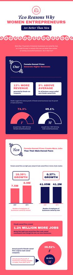 Discuss why women are great entrepreneurs with this colorful Women Entrepreneurs Infographic Template. Customize with your charts and graphs, colors and fonts. Get more infographic templates on Venngage! Types Of Infographics, Infographic Examples, Process Infographic, Creative Infographic, Infographic Resume Template, Timeline Infographic, Resume Templates, Charts And Graphs, Data Visualization
