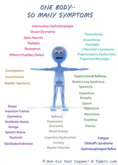 Symptoms of Multiple Sclerosis vary widely - and can change minute to minute! I don't even know what all these things are but they might get me ! Optic Neuritis, Multiple Sclerosis Awareness, Restless Leg Syndrome, Chronic Fatigue, Chronic Illness, Chronic Pain, Invisible Illness, Autoimmune Disease, Fibromyalgia