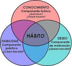 Reinventarse. Hábitos