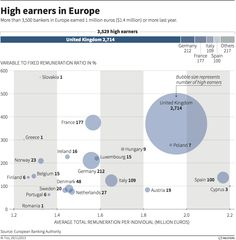 High earners in Europe - Reuters - December 2013