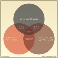 Dream job venn diagram