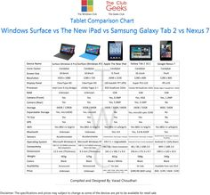 Microsoft's Surface RT Is Still The Most Popular Windows 8 Device