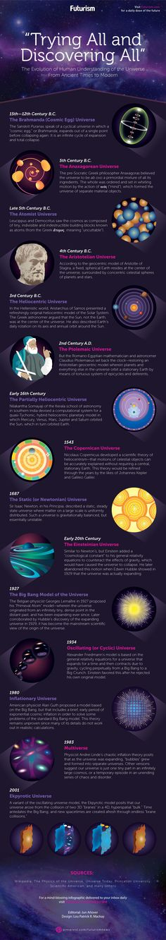 From the Cosmic Egg to the Primeval Atom—here's a brief history of human thinking on the biggest subject of them all.    https://futurism.com/images/the-evolution-of-human-understanding-of-the-universe-infographic/?utm_campaign=coschedule&utm_source=pinterest&utm_medium=Futurism&utm_content=The%20Evolution%20of%20Human%20Understanding%20of%20the%20Universe%20%5BINFOGRAPHIC%5D