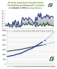 One year #LinkedIn & #XING #SocialMedia multiplier developement in #Austria. -- Vorschau auf mein #Blogpost