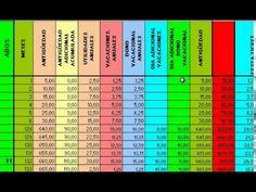 Tabla Cálculo de prestaciones sociales LOTTT comercio, industria y servi...