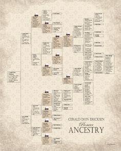 41 best genealogy charts images family trees genealogy chart charts