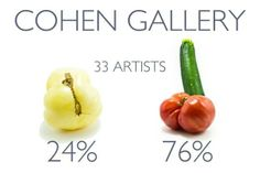 Gallery Tally on Buzzfeed, by Michelle Broder Van Dyke http://www.buzzfeed.com/mbvd/where-are-all-of-the-women-artists