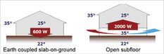 PASSIVE COOLING A diagram shows two houses; one on a concrete slab on the ground, the other on stilts. If the outside temperature is 35 degrees Celsius, and the ground temperature is 22 degrees Celsius, and the inside temperature is 25 degrees Celsius, 600 watts of energy will be transferred from inside the home to the thermal mass of the house.