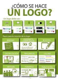 Como crear un logotipo explicado brevemente   Diseño y Mercadotecnia